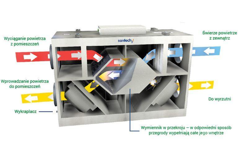 Młodzieńczy Rekuperacja w Chojnicach: Sprzedaż i montaż rekuperacji powietrza MX86